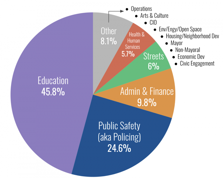 Boston's Budget pie chart. Education 45.8%, Public Safety (aka policing) 24.6%, admin and finance 9.8%, streets 6%, health human services 5.7%, other 8.1% (arts and culture, CIO, operations)